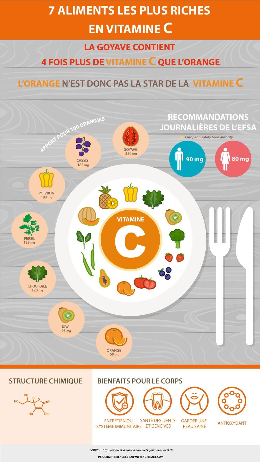 7-aliments-riches-en-vitamine-c-infographie